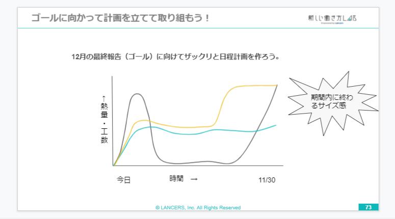 研究の進み方グラフ